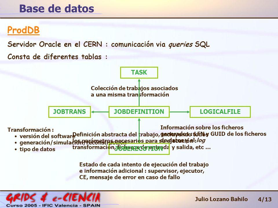 Base de datos 4/13 Julio Lozano Bahilo ProdDB Servidor Oracle en el CERN : comunicación via queries SQL Consta de diferentes tablas : TASK JOBTRANSLOGICALFILEJOBDEFINITION Colección de trabajos asociados a una misma transformación Transformación : versión del software generación/simulación/reconstrucción tipo de datos Definición abstracta del trabajo, incluyendo todos los parámetros necesarios para su ejecución : transformación, ficheros de entrada y salida, etc … Información sobre los ficheros generados : LFN y GUID de los ficheros de datos y el log Estado de cada intento de ejecución del trabajo e información adicional : supervisor, ejecutor, CE, mensaje de error en caso de fallo JOBEXECUTION