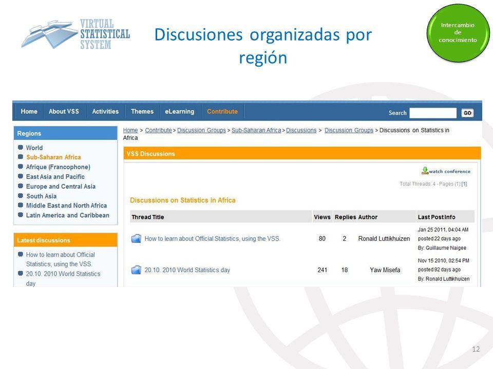 Discusiones organizadas por región 12 Intercambio de conocimiento