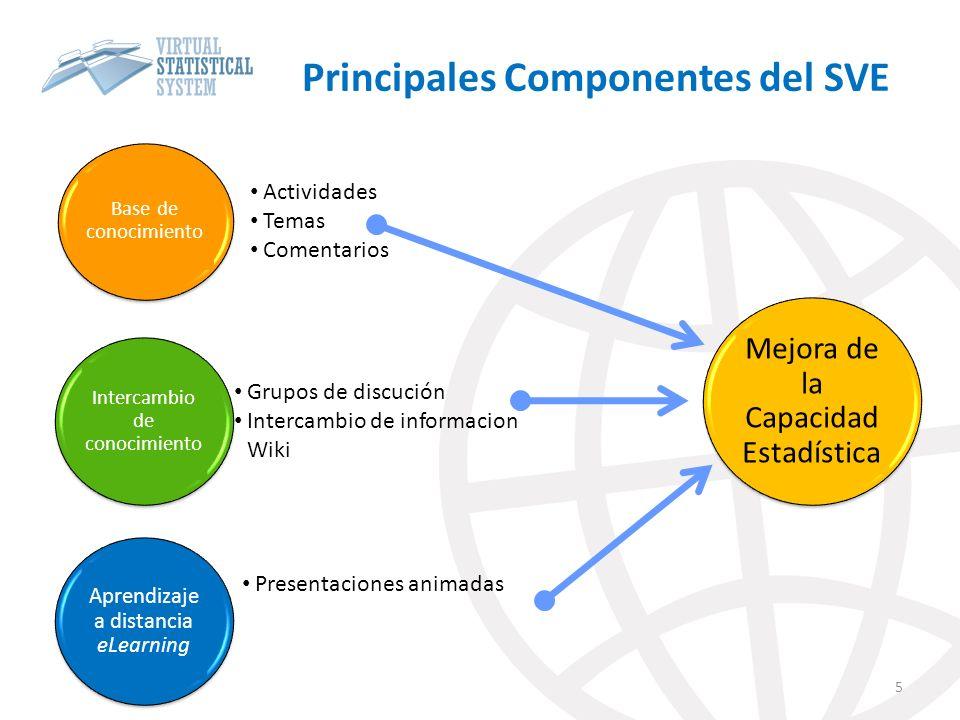 Principales Componentes del SVE 5 Base de conocimiento Actividades Temas Comentarios Intercambio de conocimiento Grupos de discución Intercambio de informacion Wiki Aprendizaje a distancia eLearning Presentaciones animadas Mejora de la Capacidad Estadística