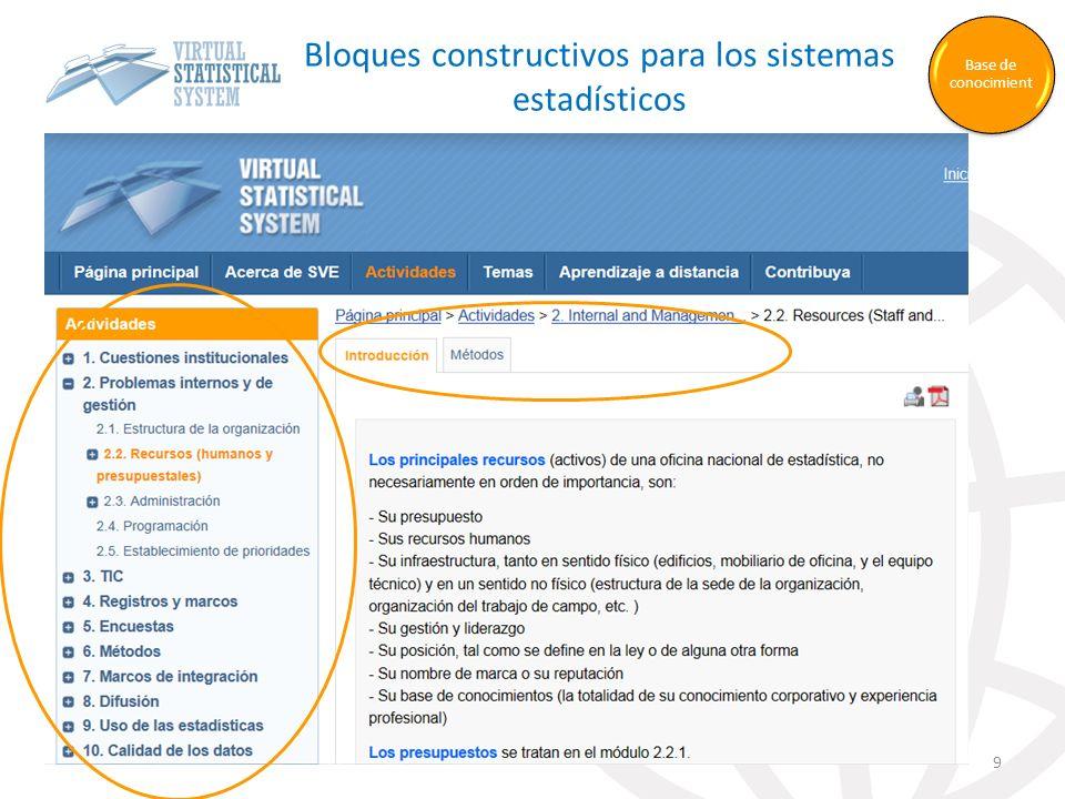 Bloques constructivos para los sistemas estadísticos 9 Base de conocimient