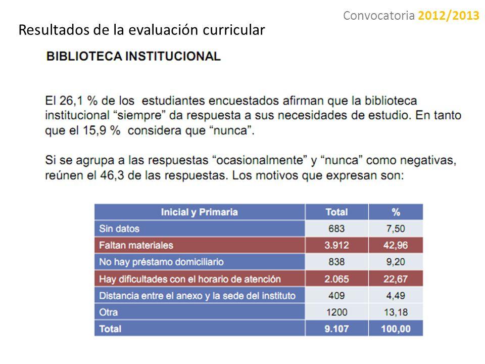 Resultados de la evaluación curricular Convocatoria 2012/2013