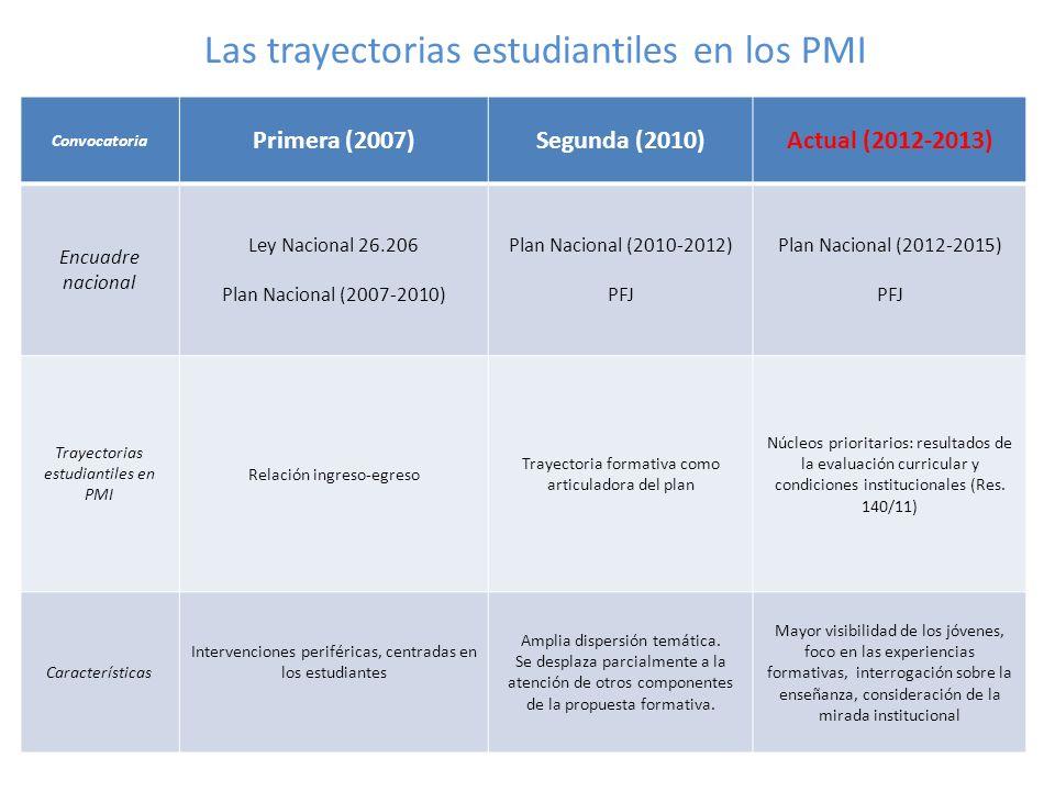 Las trayectorias estudiantiles en los PMI Convocatoria Primera (2007)Segunda (2010)Actual (2012-2013) Encuadre nacional Ley Nacional 26.206 Plan Nacio