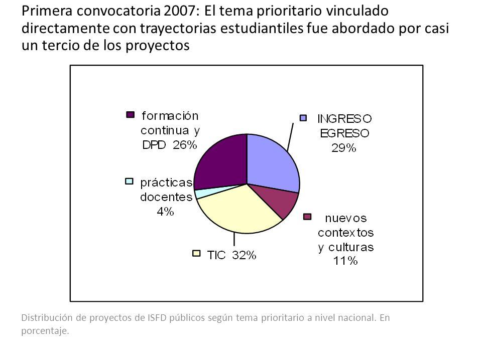 Distribución de proyectos de ISFD públicos según tema prioritario a nivel nacional. En porcentaje. Primera convocatoria 2007: El tema prioritario vinc