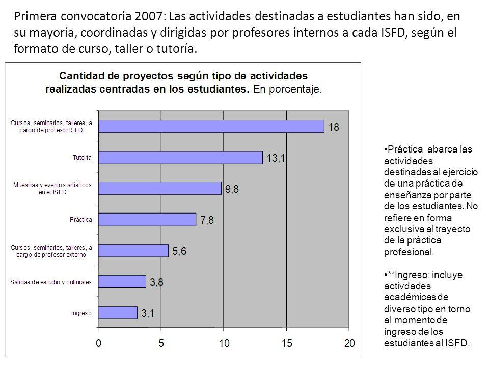 Primera convocatoria 2007: Las actividades destinadas a estudiantes han sido, en su mayoría, coordinadas y dirigidas por profesores internos a cada IS