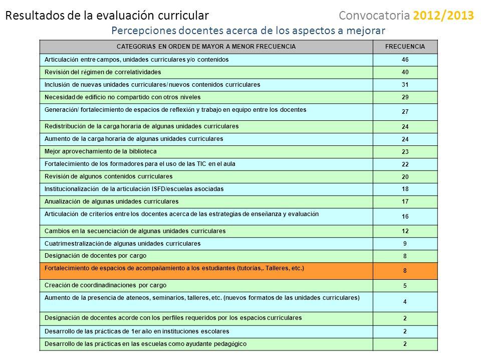 Resultados de la evaluación curricular Percepciones docentes acerca de los aspectos a mejorar CATEGORIAS EN ORDEN DE MAYOR A MENOR FRECUENCIAFRECUENCI