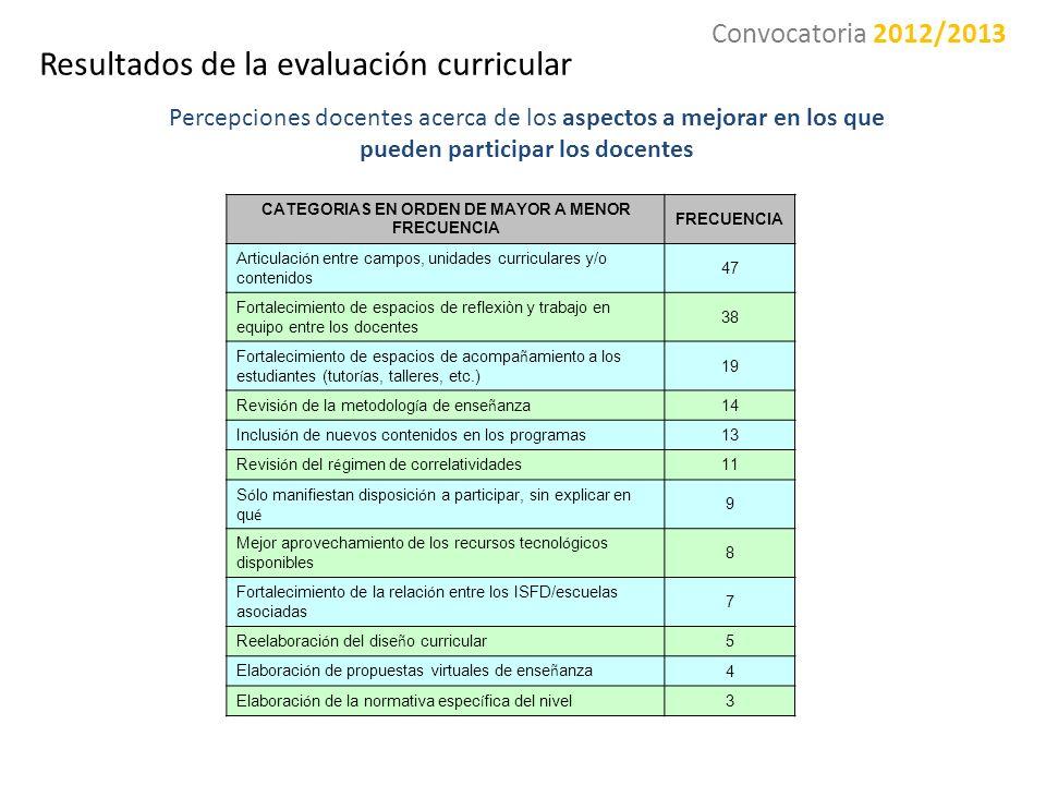 CATEGORIAS EN ORDEN DE MAYOR A MENOR FRECUENCIA FRECUENCIA Articulaci ó n entre campos, unidades curriculares y/o contenidos 47 Fortalecimiento de esp