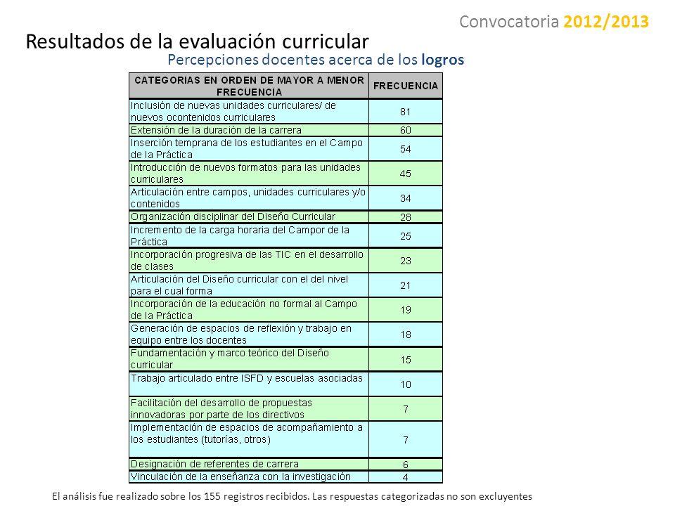 Percepciones docentes acerca de los logros El análisis fue realizado sobre los 155 registros recibidos. Las respuestas categorizadas no son excluyente