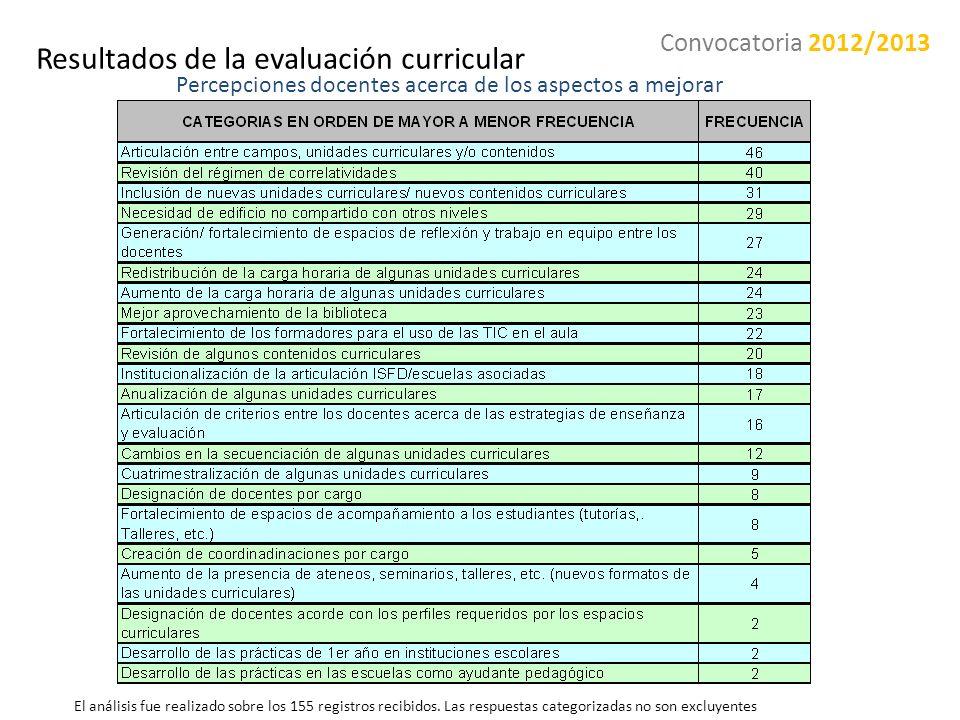 Resultados de la evaluación curricular Percepciones docentes acerca de los aspectos a mejorar El análisis fue realizado sobre los 155 registros recibi