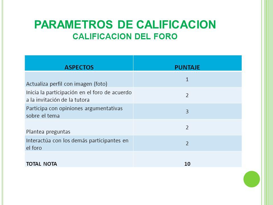 PARAMETROS DE CALIFICACION CALIFICACION DEL FORO ASPECTOSPUNTAJE Actualiza perfil con imagen (foto) 1 Inicia la participación en el foro de acuerdo a