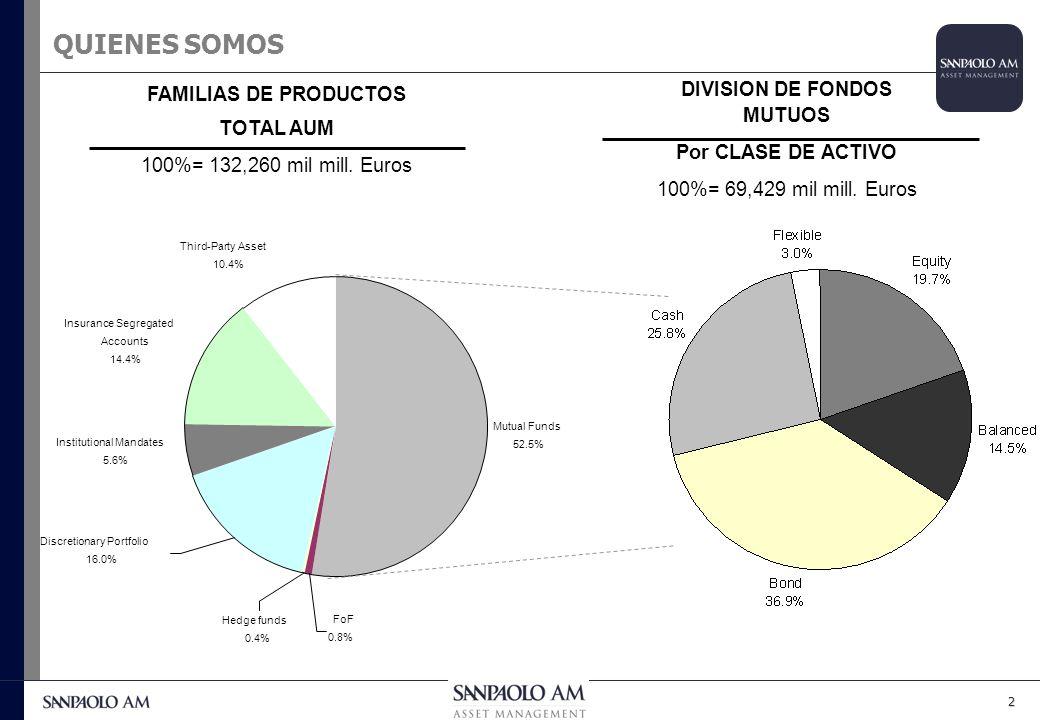 1 1.Somos un administrador de activos líder en Italia, con 132 mil millones de Euros en activos bajo nuestra administración 2.Somos parte del Sanpaolo IMI Group, uno de los bancos líderes en Italia 3.Pronto seremos parte de Eurizon Financial Group que cubrirá todo el negocio de administración de activos, garantías y seguros del grupo 4.Hace dos días abrimos nuestra subsidiaria en Santiago de Chile 5.También tenemos oficinas en Milán y Luxemburgo Total Activos: Empleados: Sucursales: Planificadores financieros: Clientes Minoristas: Corporativo: Datos al Q4 2005 263 Bln 43.666 3.308 4.151 7 mln 0,4 mln QUIENES SOMOS WWW.SanpaoloAM.COM