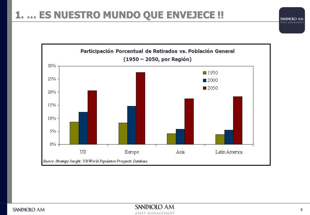 8 Participación Porcentual de Retirados vs. Población General (1950 – 2050, por Región)
