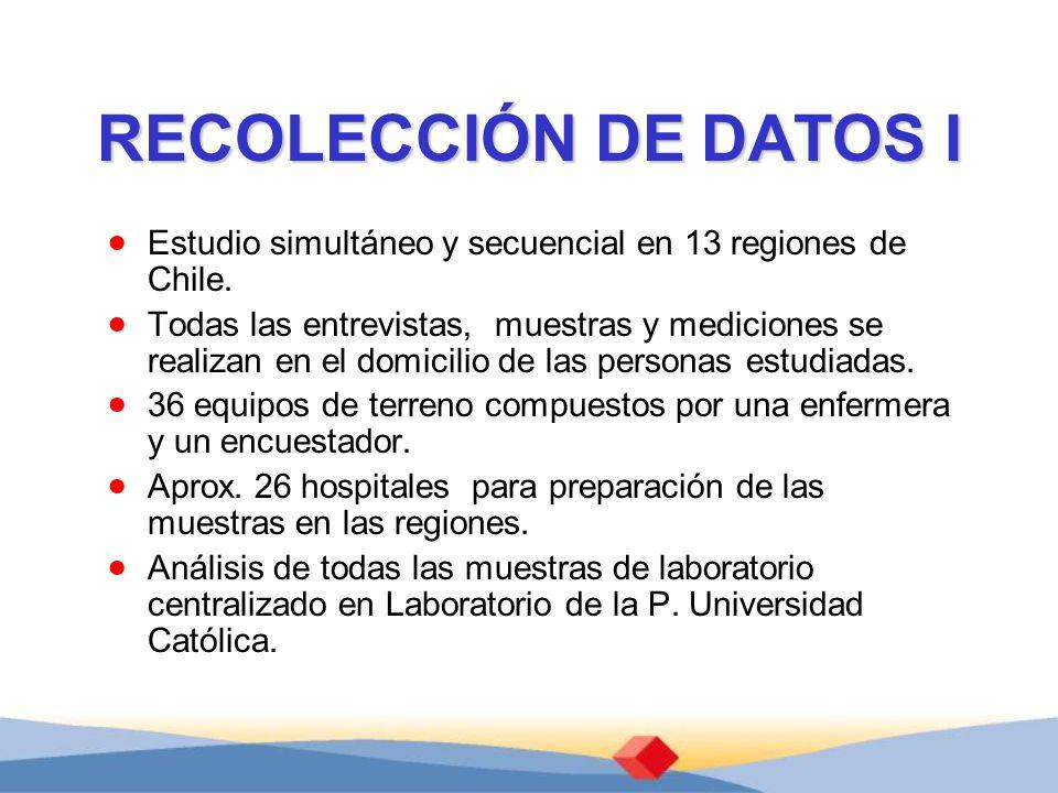 RECOLECCIÓN DE DATOS I Estudio simultáneo y secuencial en 13 regiones de Chile. Todas las entrevistas, muestras y mediciones se realizan en el domicil