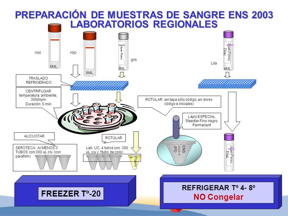 Juan Pérez Díaz Juan Pérez FREEZER Tº-20 PREPARACIÓN DE MUESTRAS DE SANGRE ENS 2003 LABORATORIOS REGIONALES REFRIGERAR Tº 4- 8º NO Congelar CENTRIFUGA