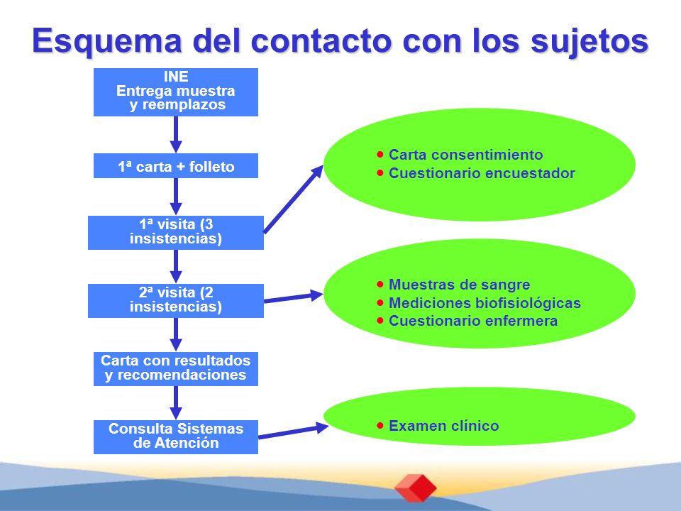 Esquema del contacto con los sujetos INE Entrega muestra y reemplazos 1ª carta + folleto 1ª visita (3 insistencias) 2ª visita (2 insistencias) Carta c