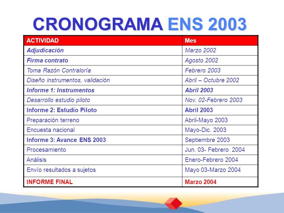 CRONOGRAMA ENS 2003 ACTIVIDADMes AdjudicaciónMarzo 2002 Firma contratoAgosto 2002 Toma Razón ContraloríaFebrero 2003 Diseño instrumentos, validaciónAb