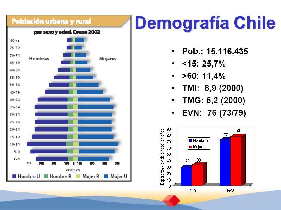 Pob.: 15.116.435 <15: 25,7% >60: 11,4% TMI: 8,9 (2000) TMG: 5,2 (2000) EVN: 76 (73/79) Demografía Chile