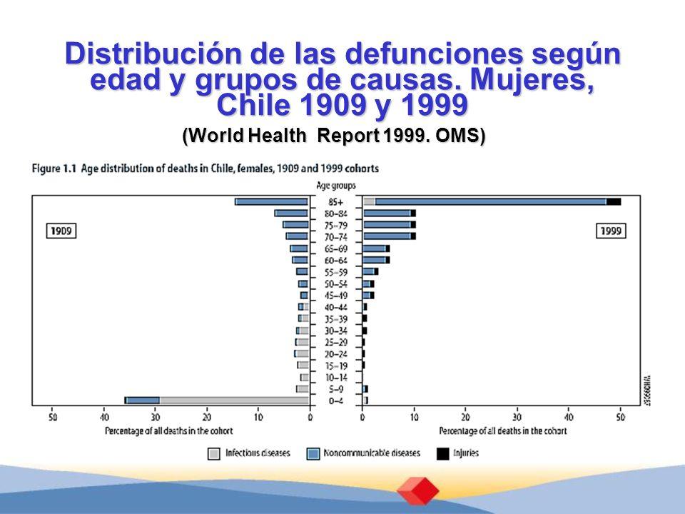 Distribución de las defunciones según edad y grupos de causas. Mujeres, Chile 1909 y 1999 (World Health Report 1999. OMS)