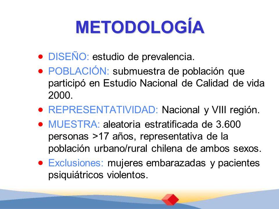 METODOLOGÍA DISEÑO: estudio de prevalencia. POBLACIÓN: submuestra de población que participó en Estudio Nacional de Calidad de vida 2000. REPRESENTATI