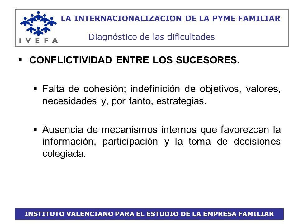 INSTITUTO VALENCIANO PARA EL ESTUDIO DE LA EMPRESA FAMILIAR LA INTERNACIONALIZACION DE LA PYME FAMILIAR Diagnóstico de las dificultades CONFLICTIVIDAD