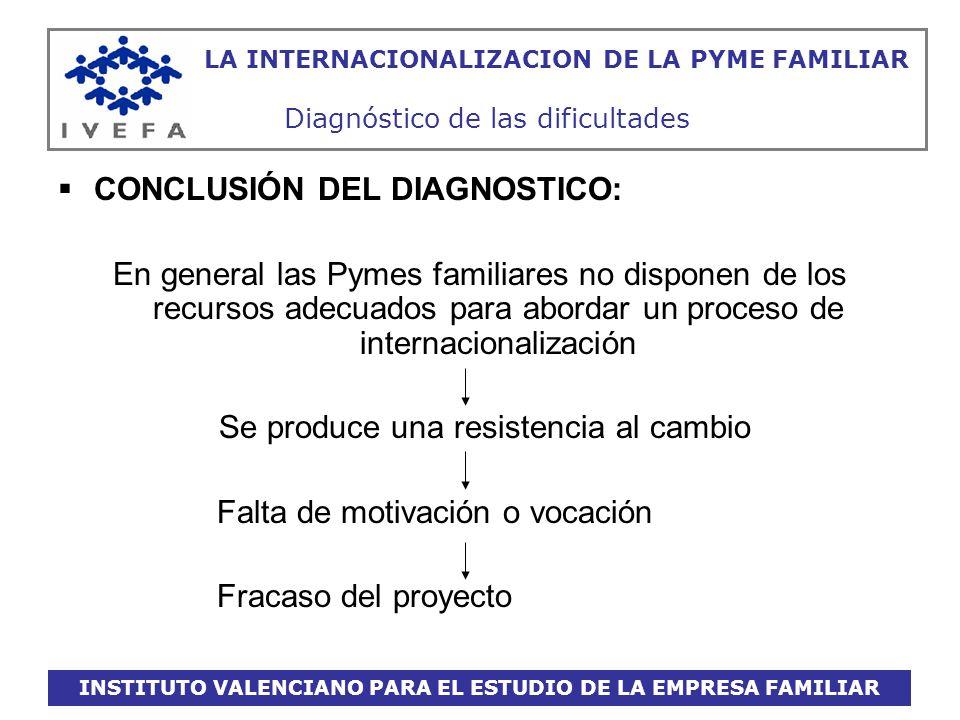 INSTITUTO VALENCIANO PARA EL ESTUDIO DE LA EMPRESA FAMILIAR LA INTERNACIONALIZACION DE LA PYME FAMILIAR Diagnóstico de las dificultades CONCLUSIÓN DEL
