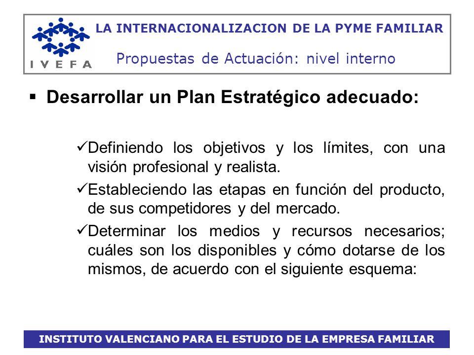 INSTITUTO VALENCIANO PARA EL ESTUDIO DE LA EMPRESA FAMILIAR LA INTERNACIONALIZACION DE LA PYME FAMILIAR Propuestas de Actuación: nivel interno Desarro