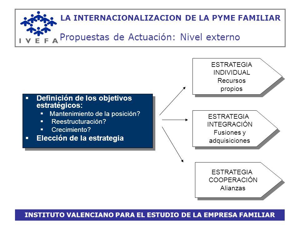 INSTITUTO VALENCIANO PARA EL ESTUDIO DE LA EMPRESA FAMILIAR LA INTERNACIONALIZACION DE LA PYME FAMILIAR Propuestas de Actuación: Nivel externo Definic