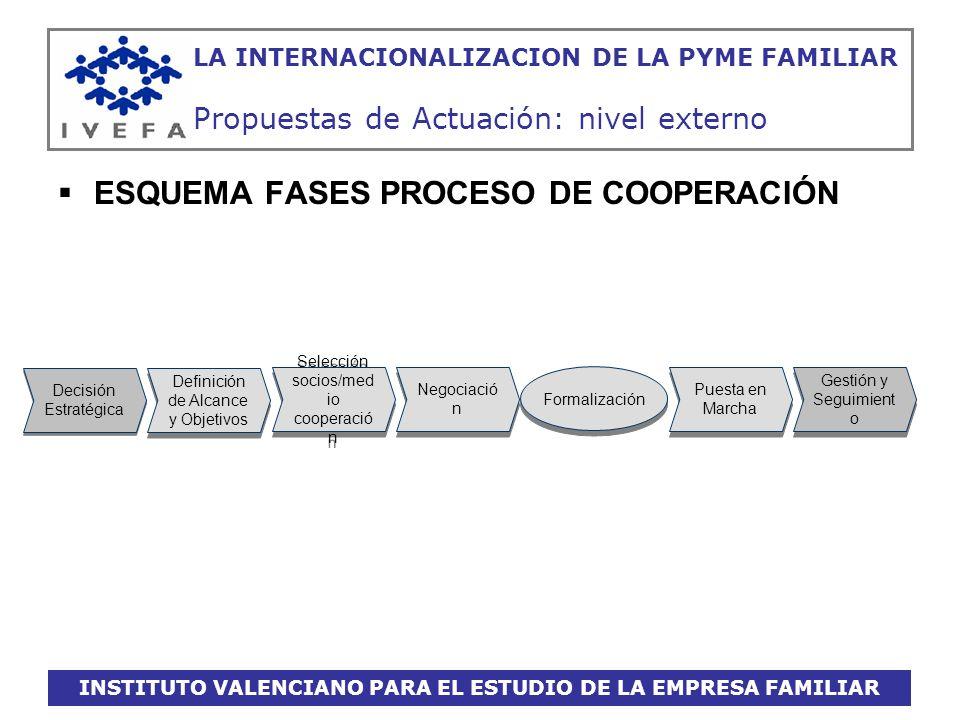 INSTITUTO VALENCIANO PARA EL ESTUDIO DE LA EMPRESA FAMILIAR LA INTERNACIONALIZACION DE LA PYME FAMILIAR Propuestas de Actuación: nivel externo ESQUEMA