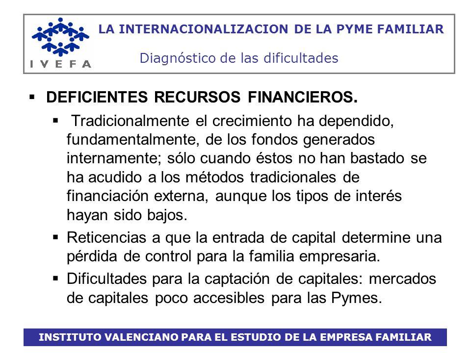 INSTITUTO VALENCIANO PARA EL ESTUDIO DE LA EMPRESA FAMILIAR LA INTERNACIONALIZACION DE LA PYME FAMILIAR Diagnóstico de las dificultades DIMENSIÓN REDUCIDA.