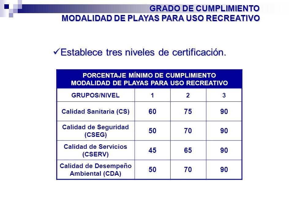 PORCENTAJE MÍNIMO DE CUMPLIMIENTO MODALIDAD DE PLAYAS PARA USO RECREATIVO GRUPOS/NIVEL123 Calidad Sanitaria (CS) 607590 Calidad de Seguridad (CSEG) 50