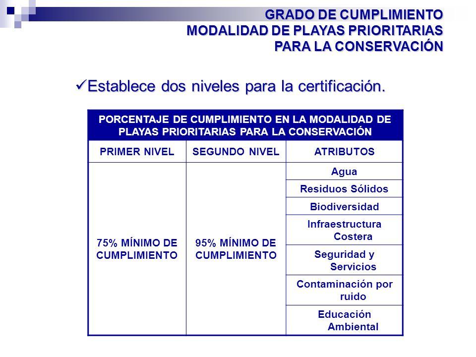 GRADO DE CUMPLIMIENTO MODALIDAD DE PLAYAS PRIORITARIAS PARA LA CONSERVACIÓN PORCENTAJE DE CUMPLIMIENTO EN LA MODALIDAD DE PLAYAS PRIORITARIAS PARA LA