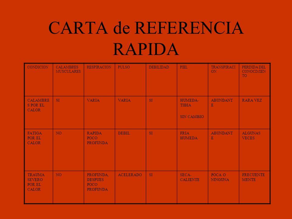 CARTA de REFERENCIA RAPIDA CONDICIONCALAMBRES MUSCULARES RESPIRACIONPULSODEBILIDADPIELTRANSPIRACI ON PERDIDA DEL CONOCIMIEN TO CALAMBRE S POR EL CALOR