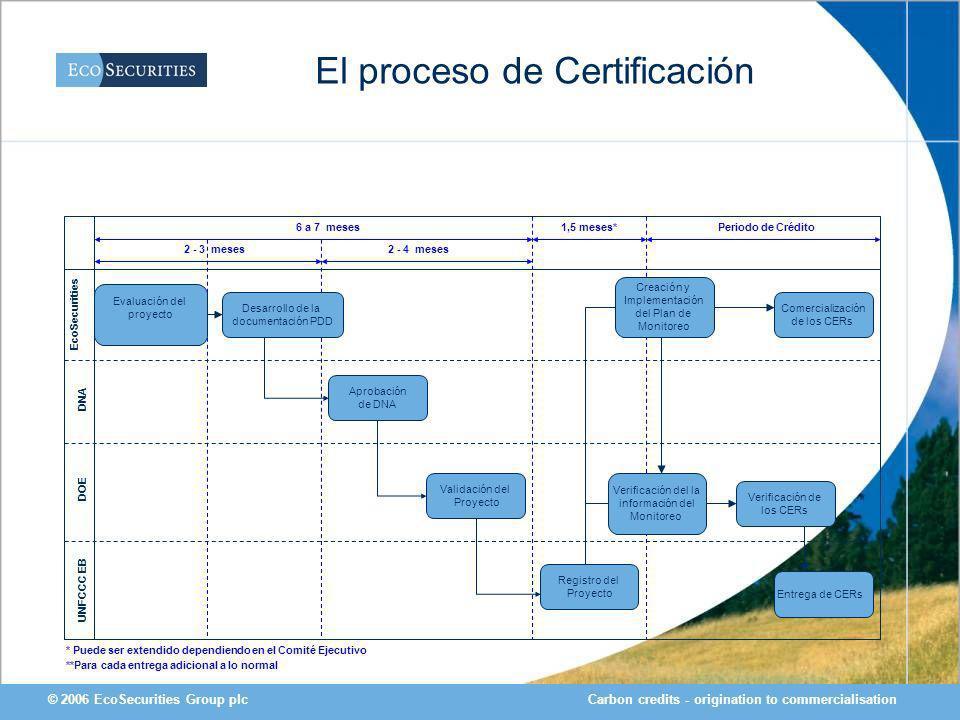 Carbon credits - origination to commercialisation© 2006 EcoSecurities Group plc El proceso de Certificación EcoSecurities DOE DNA 6 a 7 meses Periodo de Crédito1,5 meses* * Puede ser extendido dependiendo en el Comité Ejecutivo **Para cada entrega adicional a lo normal UNFCCC EB Desarrollo de la documentación PDD Evaluación del proyecto Validación del Proyecto Aprobación de DNA Registro del Proyecto Verificación de los CERs Entrega de CERs Comercialización de los CERs Creación y Implementación del Plan de Monitoreo 2 - 3 meses2 - 4 meses Verificación del la información del Monitoreo