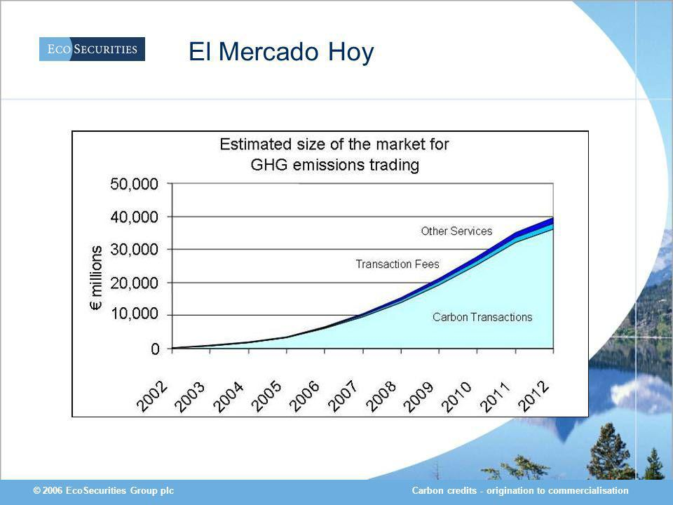 Carbon credits - origination to commercialisation© 2006 EcoSecurities Group plc El Mercado Hoy