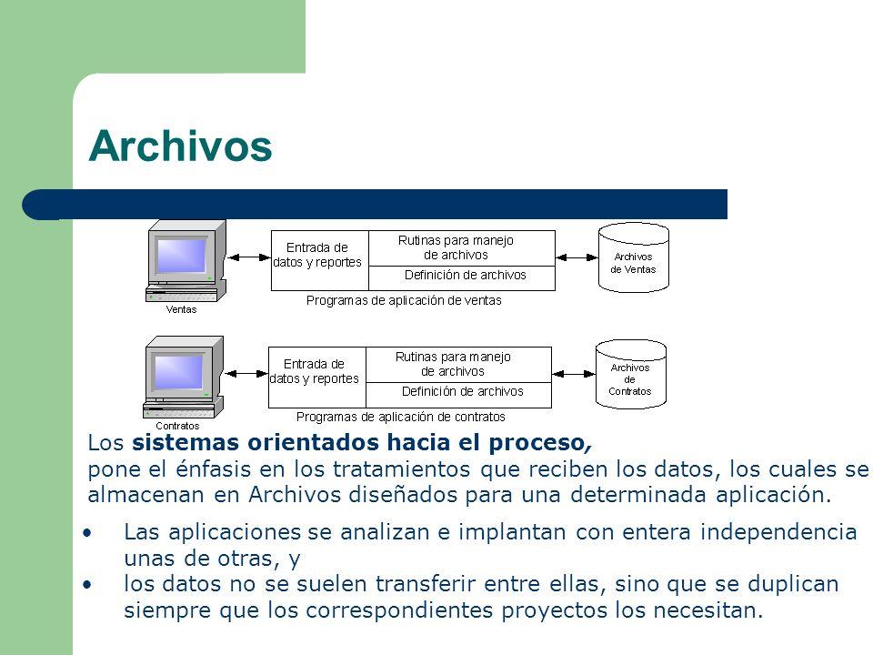 Archivos Los sistemas orientados hacia el proceso, pone el énfasis en los tratamientos que reciben los datos, los cuales se almacenan en Archivos dise