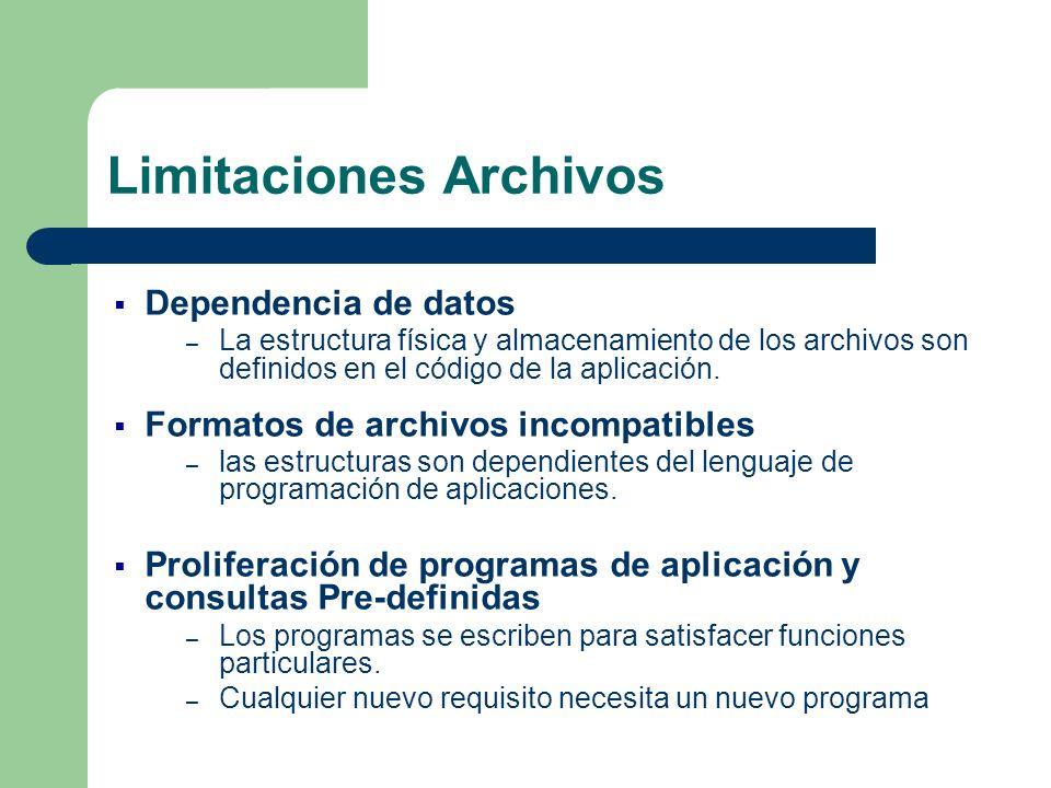 Limitaciones Archivos Dependencia de datos – La estructura física y almacenamiento de los archivos son definidos en el código de la aplicación. Format