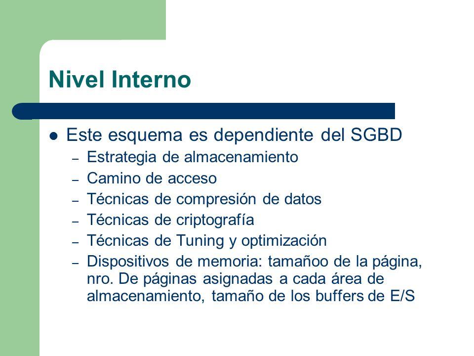 Nivel Interno Este esquema es dependiente del SGBD – Estrategia de almacenamiento – Camino de acceso – Técnicas de compresión de datos – Técnicas de c
