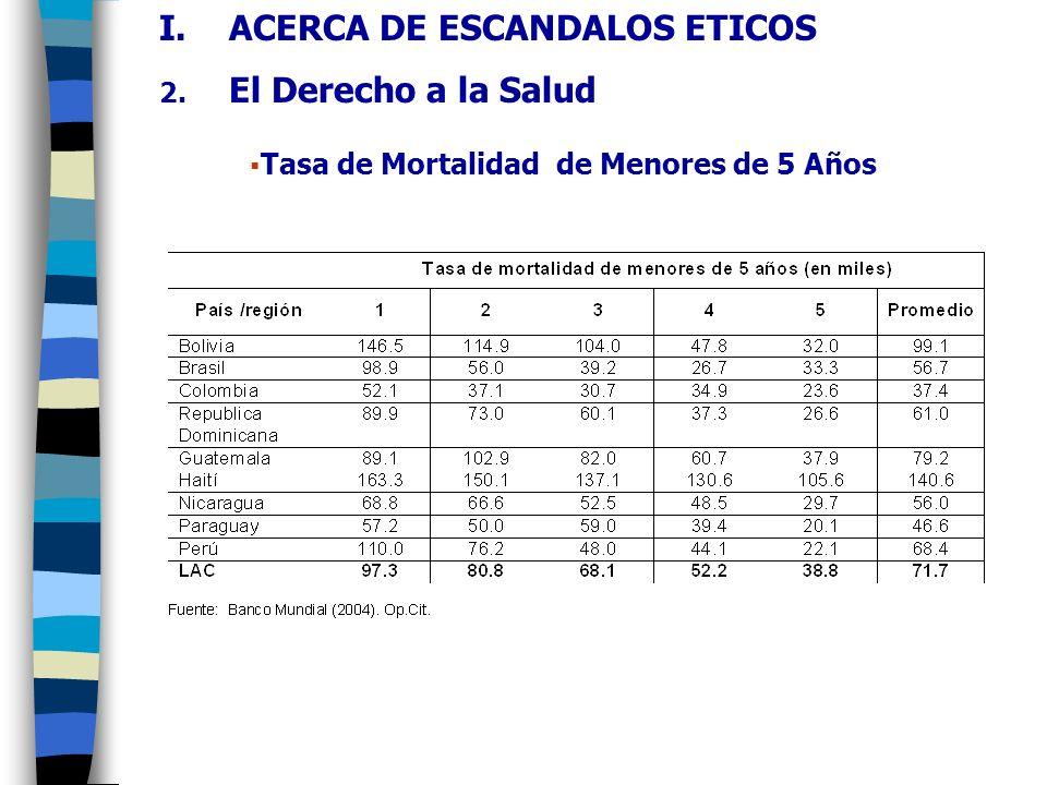 Tasa de Partos Asistidos (por personas médicamente entrenadas) I.ACERCA DE ESCANDALOS ETICOS 2.