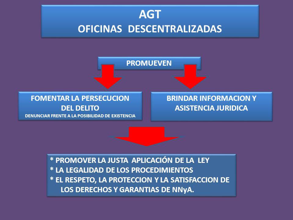 AGT OFICINAS DESCENTRALIZADAS AGT OFICINAS DESCENTRALIZADAS BRINDAR INFORMACION Y ASISTENCIA JURIDICA BRINDAR INFORMACION Y ASISTENCIA JURIDICA FOMENTAR LA PERSECUCION DEL DELITO DENUNCIAR FRENTE A LA POSIBILIDAD DE EXISTENCIA FOMENTAR LA PERSECUCION DEL DELITO DENUNCIAR FRENTE A LA POSIBILIDAD DE EXISTENCIA PROMUEVEN * PROMOVER LA JUSTA APLICACIÓN DE LA LEY * LA LEGALIDAD DE LOS PROCEDIMIENTOS * EL RESPETO, LA PROTECCION Y LA SATISFACCION DE LOS DERECHOS Y GARANTIAS DE NNyA.