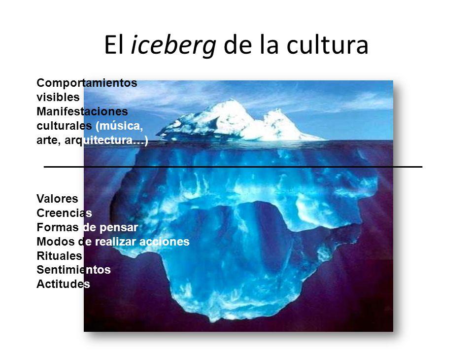 El iceberg de la cultura Comportamientos visibles Manifestaciones culturales (música, arte, arquitectura…) Valores Creencias Formas de pensar Modos de