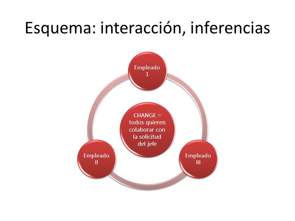 Esquema: interacción, inferencias CHANGE = todos quieren colaborar con la solicitud del jefe Empleado 1 Empleado III Empleado II