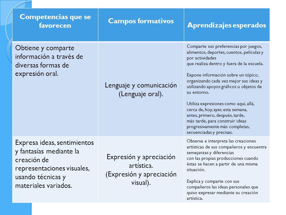 Competencias que se favorecen Campos formativos Aprendizajes esperados Obtiene y comparte información a través de diversas formas de expresión oral.