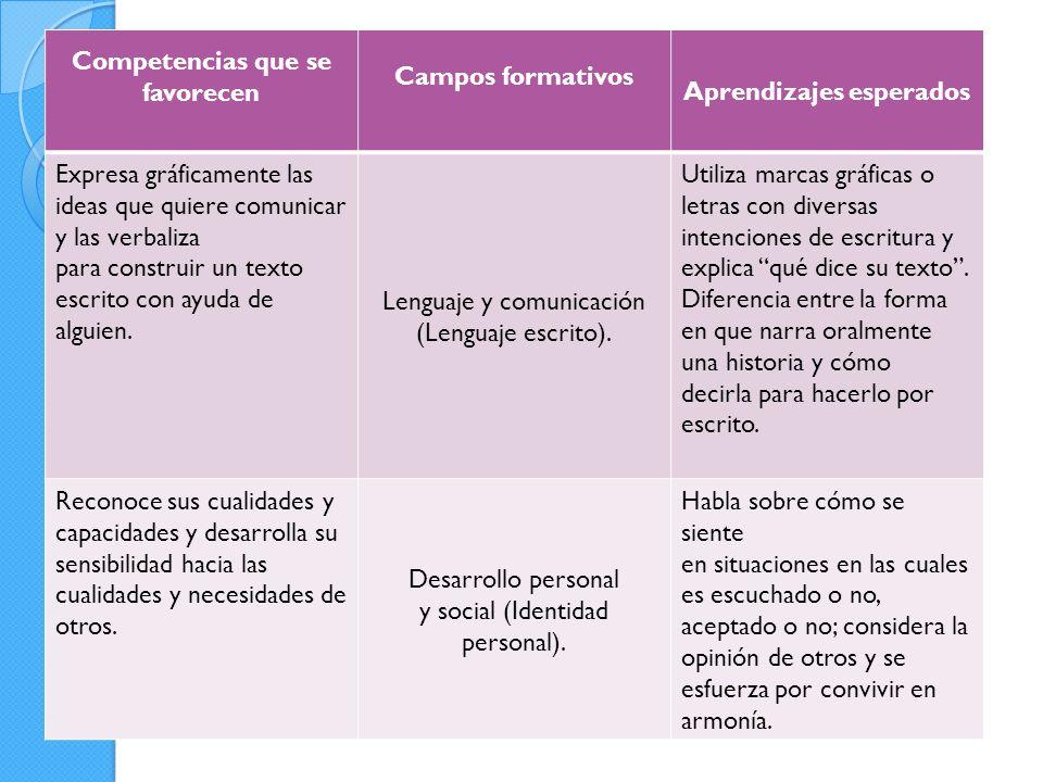 Competencias que se favorecen Campos formativos Aprendizajes esperados Expresa gráficamente las ideas que quiere comunicar y las verbaliza para construir un texto escrito con ayuda de alguien.