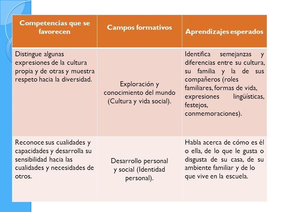 Competencias que se favorecen Campos formativos Aprendizajes esperados Distingue algunas expresiones de la cultura propia y de otras y muestra respeto hacia la diversidad.