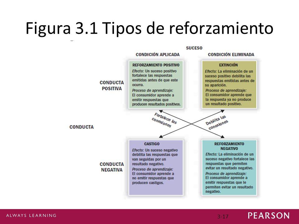 3-17 Figura 3.1 Tipos de reforzamiento