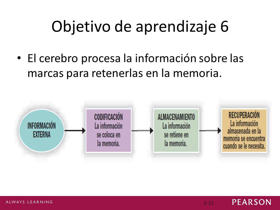 Objetivo de aprendizaje 6 El cerebro procesa la información sobre las marcas para retenerlas en la memoria. 2-21