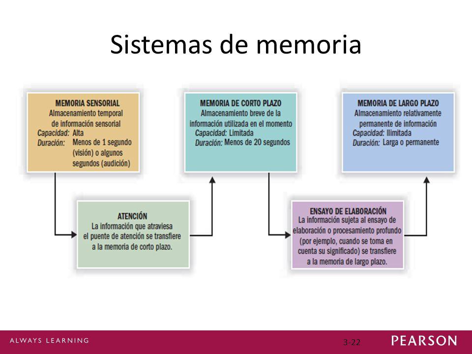 3-22 Sistemas de memoria
