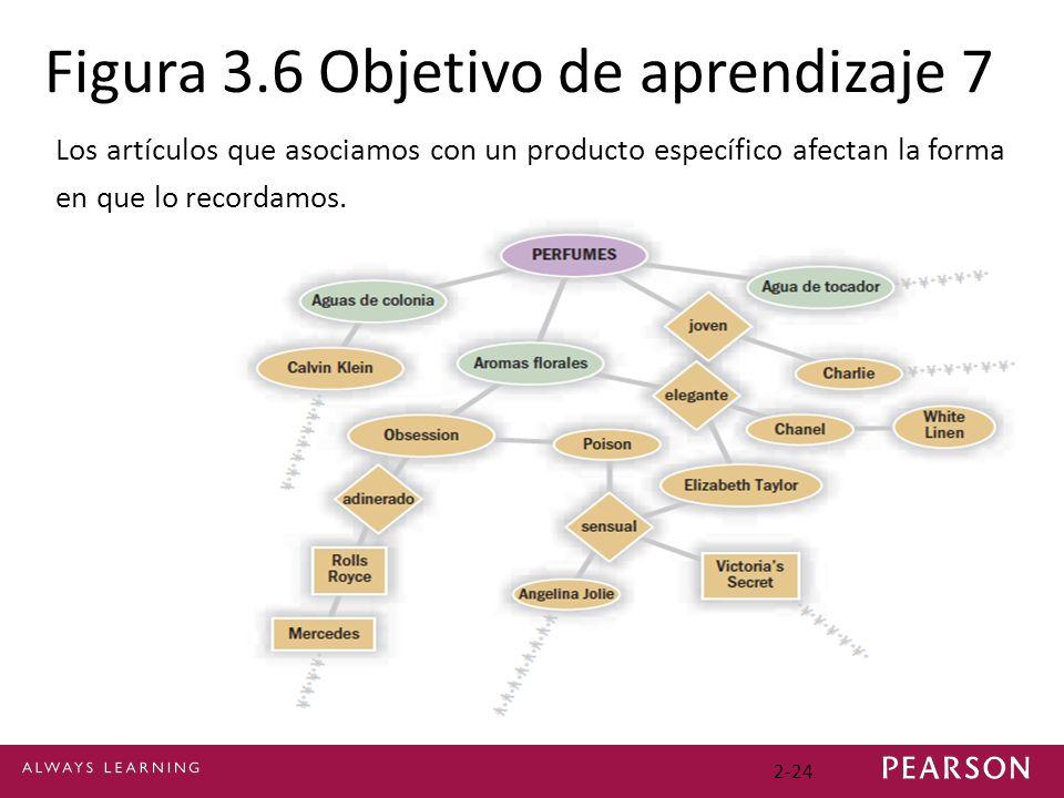 Figura 3.6 Objetivo de aprendizaje 7 Los artículos que asociamos con un producto específico afectan la forma en que lo recordamos. 2-24