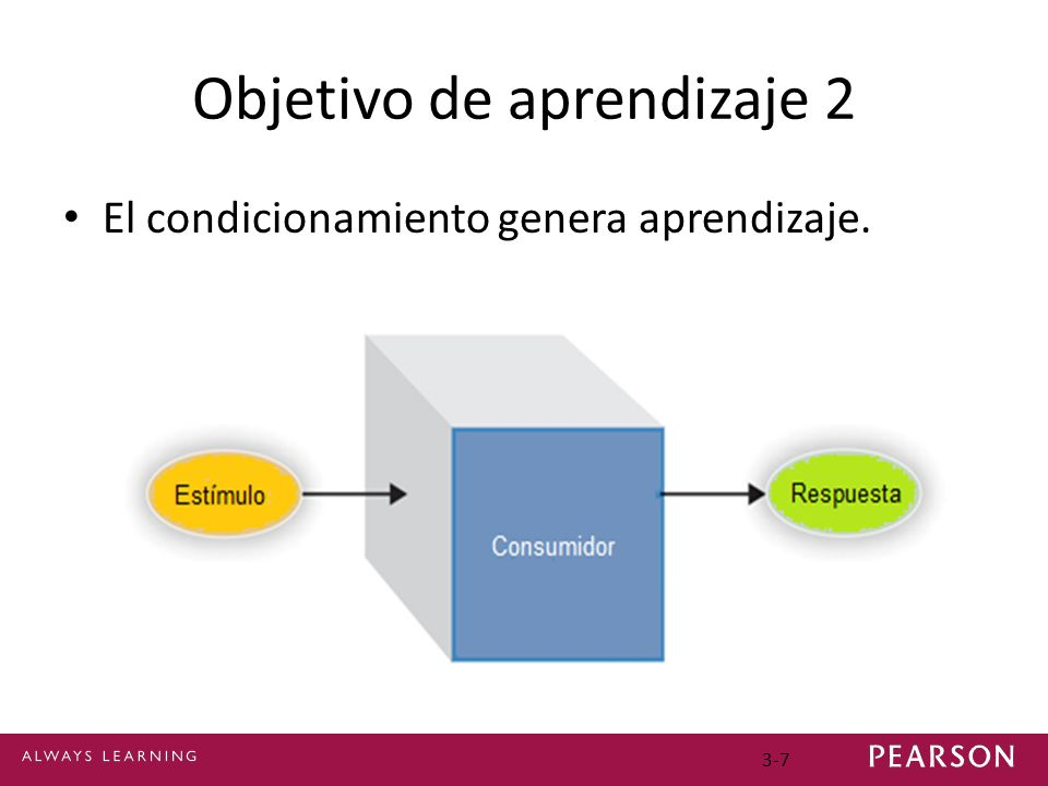 3-7 Objetivo de aprendizaje 2 El condicionamiento genera aprendizaje.