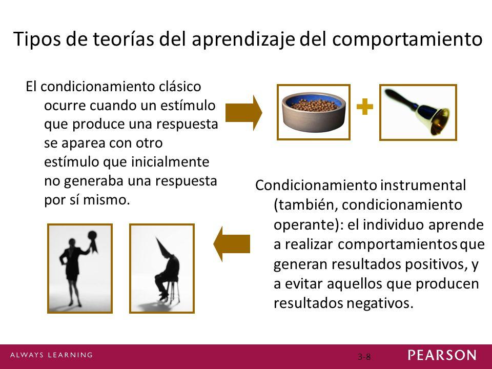 3-8 Tipos de teorías del aprendizaje del comportamiento El condicionamiento clásico ocurre cuando un estímulo que produce una respuesta se aparea con