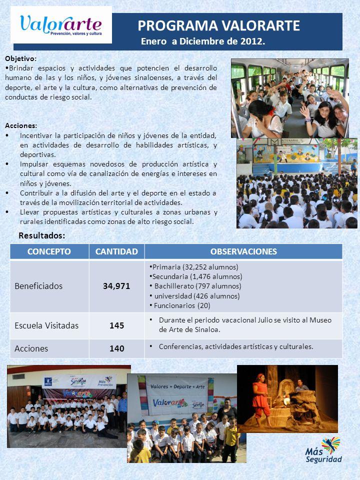 PROGRAMA VALORARTE Enero a Diciembre de 2012. CONCEPTOCANTIDAD OBSERVACIONES Beneficiados34,971 Primaria (32,252 alumnos) Secundaria (1,476 alumnos) B